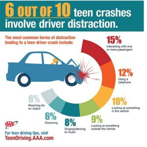 AAA Study: Distracted Driving May be Involved in More Teen Crashes Than Previously Thought – 58% Caused by Driver Distraction
