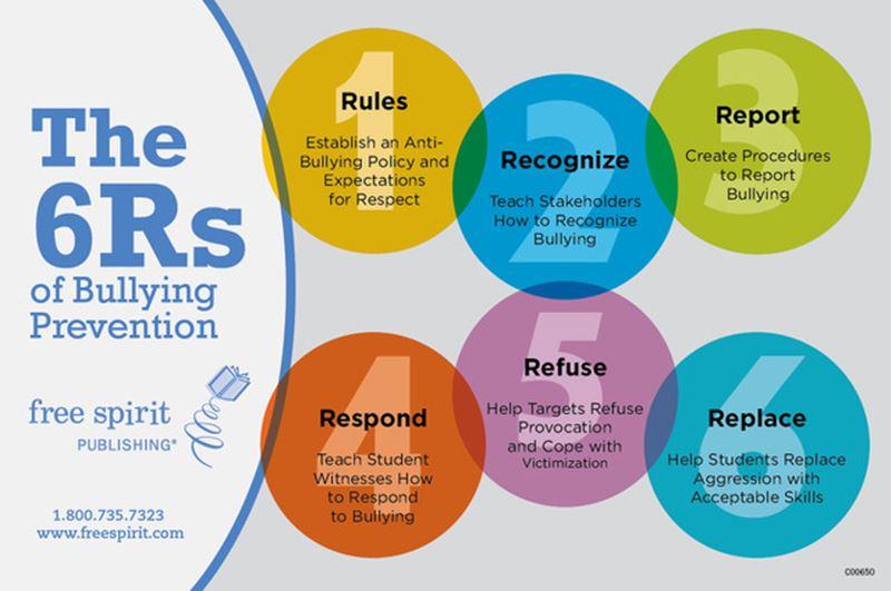 Help Your Teens 6RsFreeSpirit End Peer Cruelty: Understanding Bullying